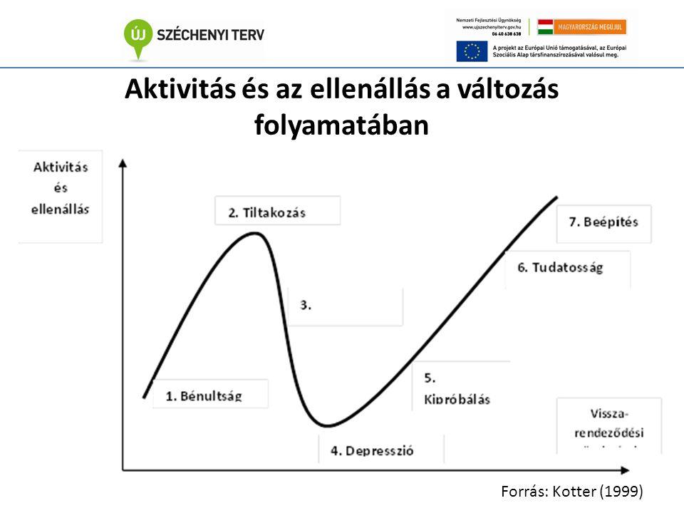 Aktivitás és az ellenállás a változás folyamatában Forrás: Kotter (1999)