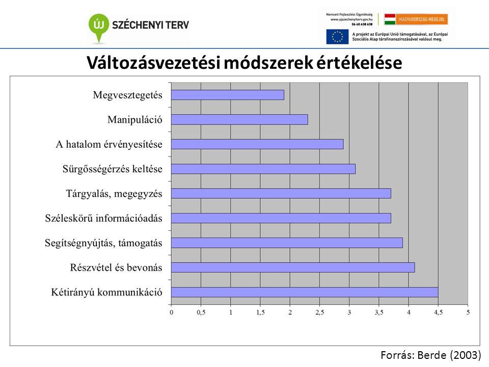 Változásvezetési módszerek értékelése Forrás: Berde (2003)