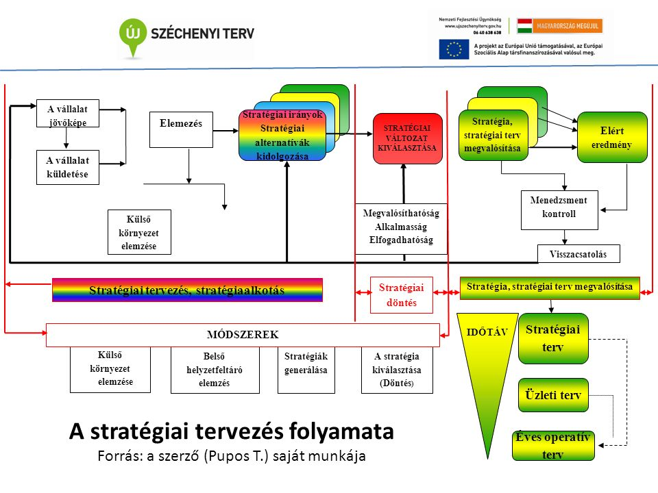 Stratégiai irányok Stratégiai alternatívák kidolgozása Külső környezet elemzése Belső helyzetfeltáró elemzés Stratégiák generálása A stratégia kiválasztása (Döntés ) A vállalat jövőképe A vállalat küldetése Elemezés Külső környezet elemzése Megvalósíthatóság Alkalmasság Elfogadhatóság Menedzsment kontroll Visszacsatolás STRATÉGIAI VÁLTOZAT KIVÁLASZTÁSA Elért eredmény Stratégiai tervezés, stratégiaalkotás Stratégiai döntés Stratégiai terv Stratégia, stratégiai terv megvalósítása Üzleti terv MÓDSZEREK IDŐTÁ V Stratégia, stratégiai terv megvalósítása A stratégiai tervezés folyamata Forrás: a szerző (Pupos T.) saját munkája Éves operatív terv
