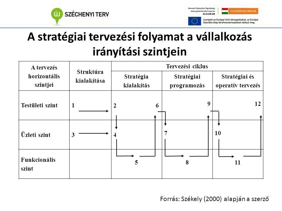 A stratégiai tervezési folyamat a vállalkozás irányítási szintjein A tervezés horizontális szintjei Struktúra kialakítása Tervezési ciklus Stratégia kialakítás Stratégiai programozás Stratégiai és operatív tervezés Testületi szint1 2 6 9 12 Üzleti szint3 4 7 10 Funkcionális szint 5 8 11 Forrás: Székely (2000) alapján a szerző