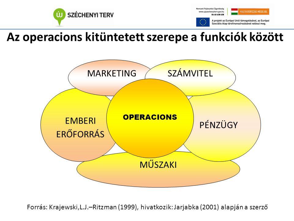 Az operacions kitüntetett szerepe a funkciók között MŰSZAKI EMBERI ERŐFORRÁS MARKETING PÉNZÜGY SZÁMVITEL OPERACIONS Forrás: Krajewski,L.J.–Ritzman (1999), hivatkozik: Jarjabka (2001) alapján a szerző