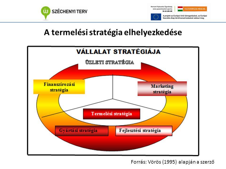A termelési stratégia elhelyezkedése Forrás: Vörös (1995) alapján a szerző