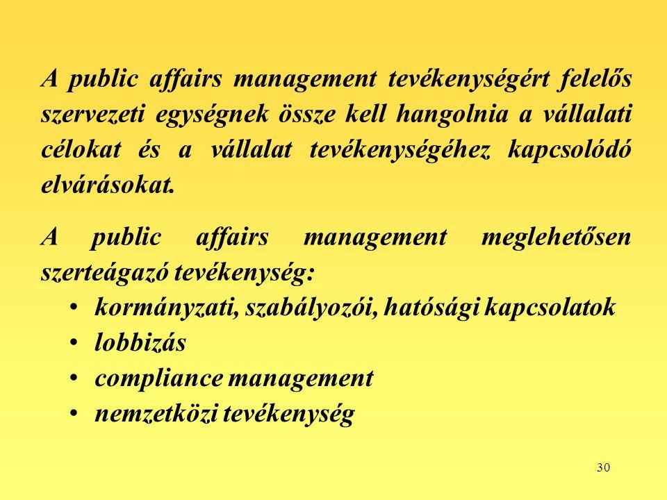 30 A public affairs management tevékenységért felelős szervezeti egységnek össze kell hangolnia a vállalati célokat és a vállalat tevékenységéhez kapcsolódó elvárásokat.