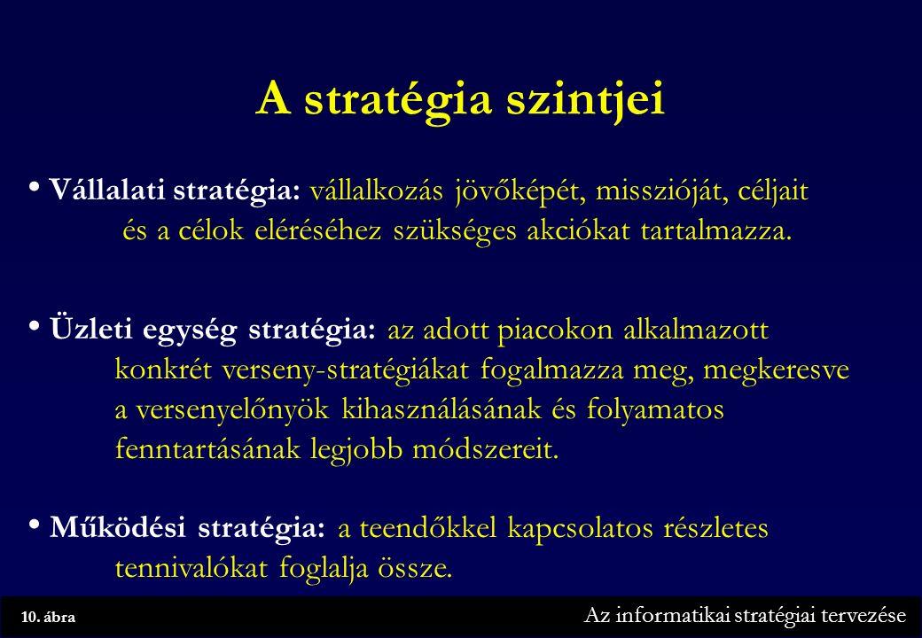 Az informatikai stratégiai tervezése 10.