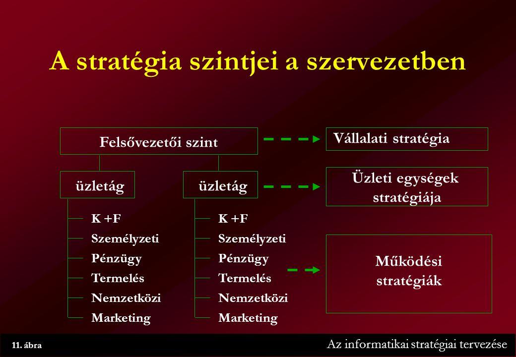 Az informatikai stratégiai tervezése 11.