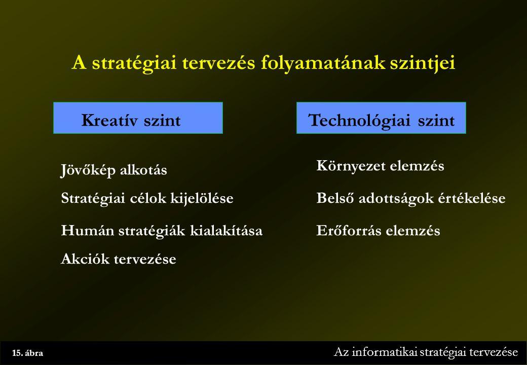 Az informatikai stratégiai tervezése 15.