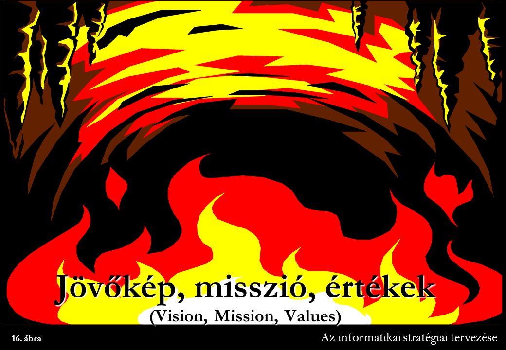 Az informatikai stratégiai tervezése 16. ábra Jövőkép, misszió, értékek (Vision, Mission, Values)