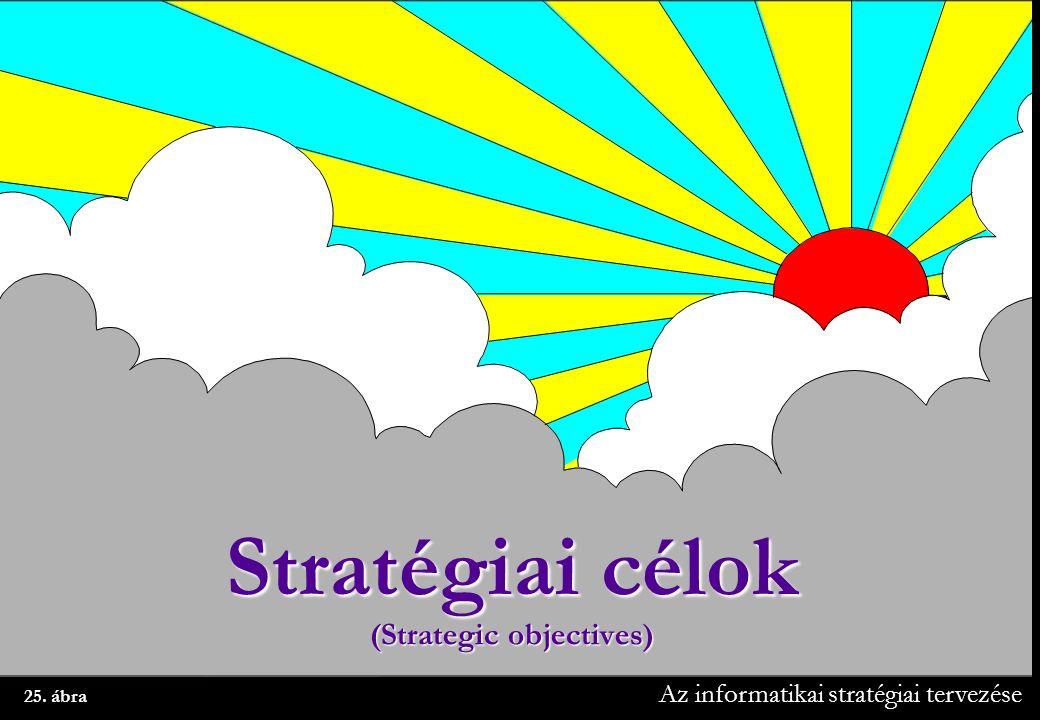 Az informatikai stratégiai tervezése 25. ábra Stratégiai célok (Strategic objectives)
