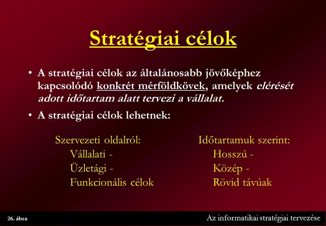 Az informatikai stratégiai tervezése 26.