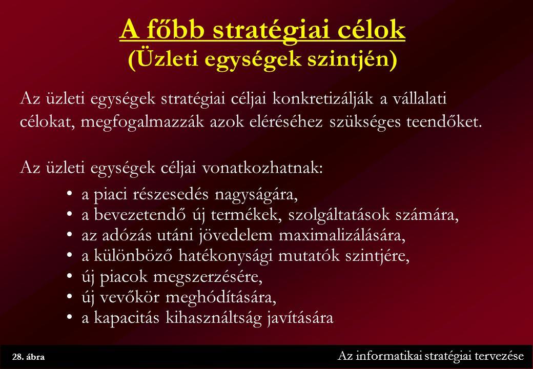 Az informatikai stratégiai tervezése 28.