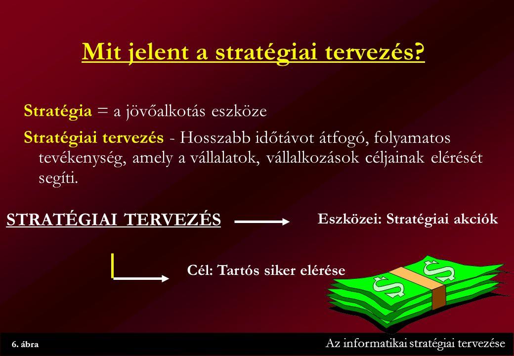 Az informatikai stratégiai tervezése 6. ábra Mit jelent a stratégiai tervezés.