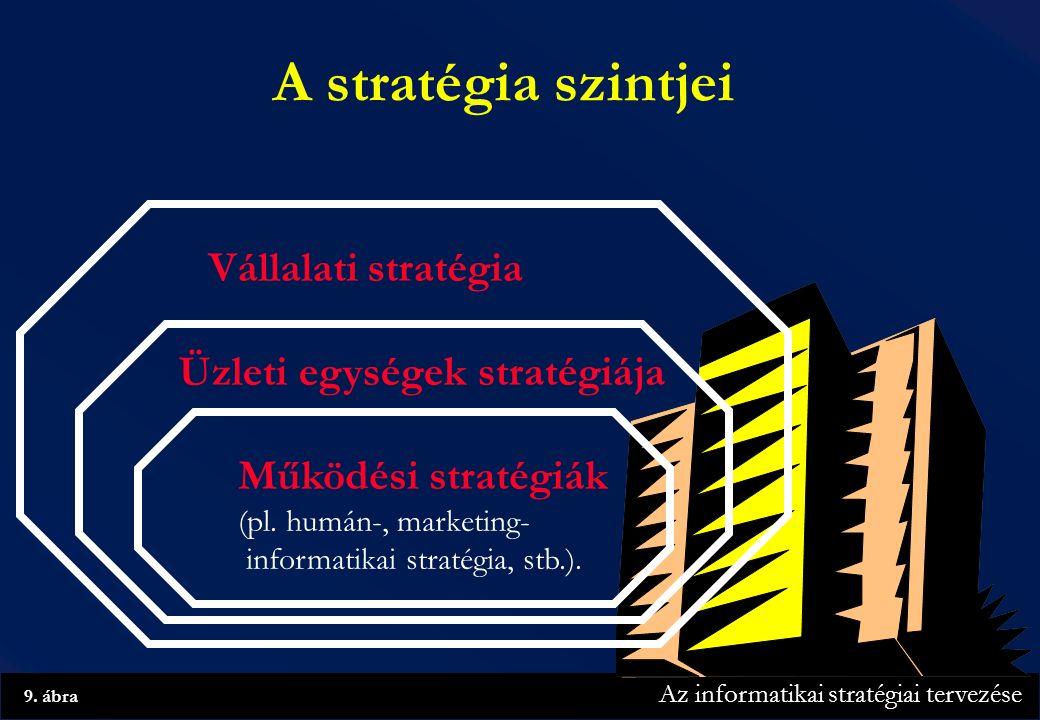 Az informatikai stratégiai tervezése 9.