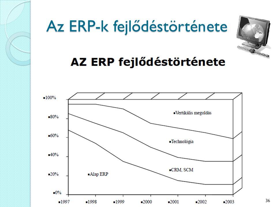 Az ERP-k fejlődéstörténete 36