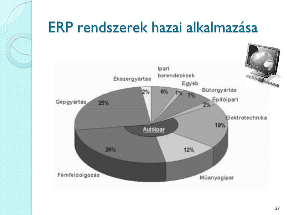 ERP rendszerek hazai alkalmazása 37