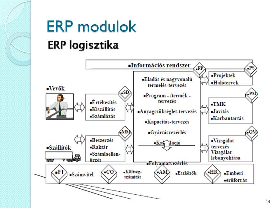 ERP modulok 44