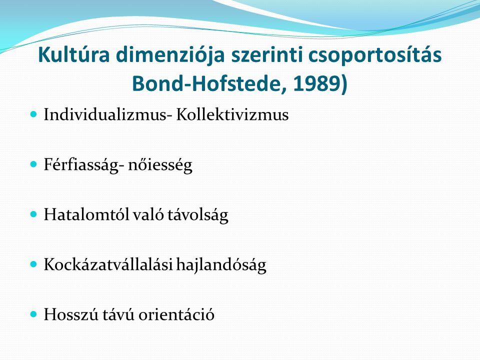 Kultúra dimenziója szerinti csoportosítás Bond-Hofstede, 1989) Individualizmus- Kollektivizmus Férfiasság- nőiesség Hatalomtól való távolság Kockázatvállalási hajlandóság Hosszú távú orientáció