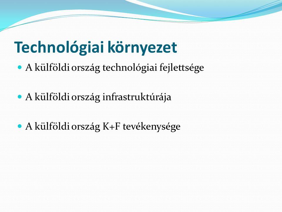 Technológiai környezet A külföldi ország technológiai fejlettsége A külföldi ország infrastruktúrája A külföldi ország K+F tevékenysége