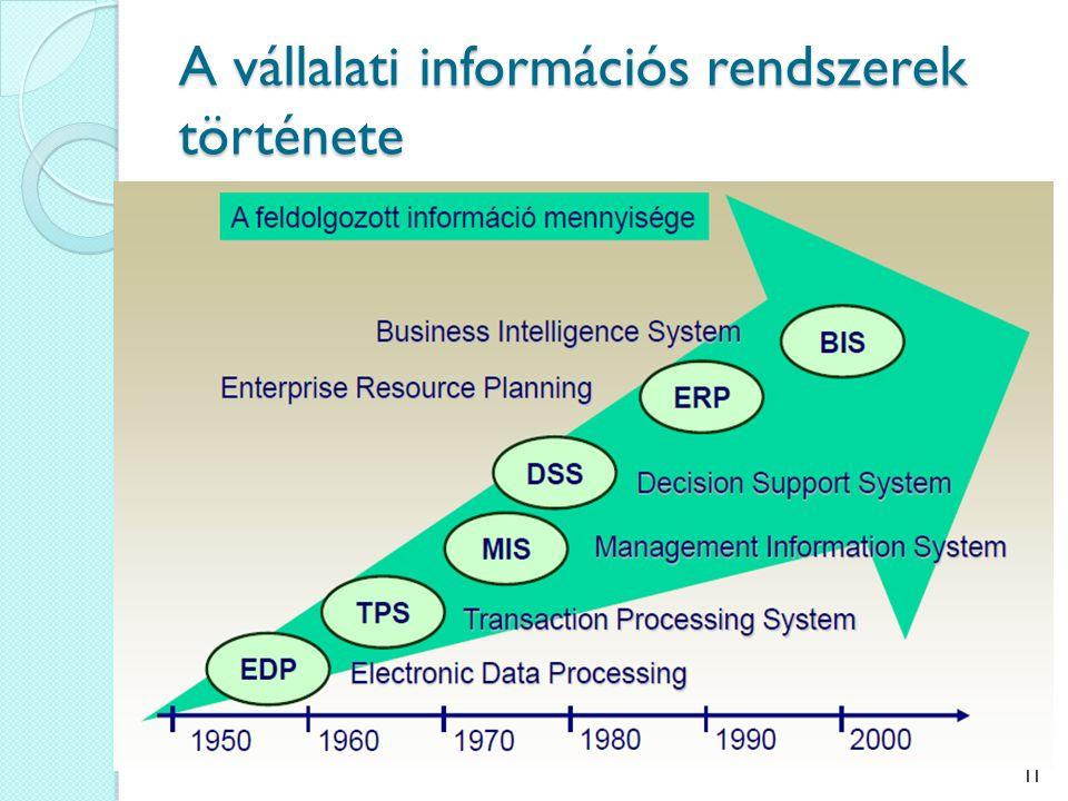 A vállalati információs rendszerek története 11