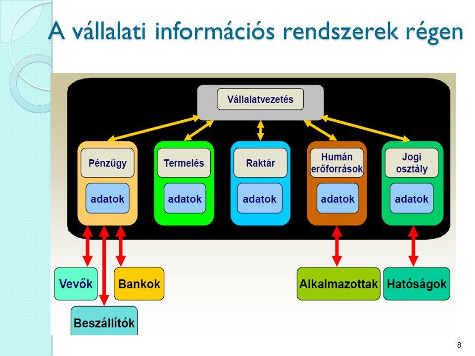 A rendszer bevezetésének lépései A projekt megszervezése  Irányító testület létrehozása (steering comittee)  Prioritások, erőforrások, költségvetés, résztvevők érdekeltté tevése, konfliktusok kezelése Jövőkép alapú működési mértékek definiálása (új célok) Az induló részletes terv elkészítése  Ráfordítások – eredmények diagram A projekt team és a kulcsfontosságú szereplők oktatása A meglévő adatbázis integritásának becslése (bevezetés előtt és -után is !) 49
