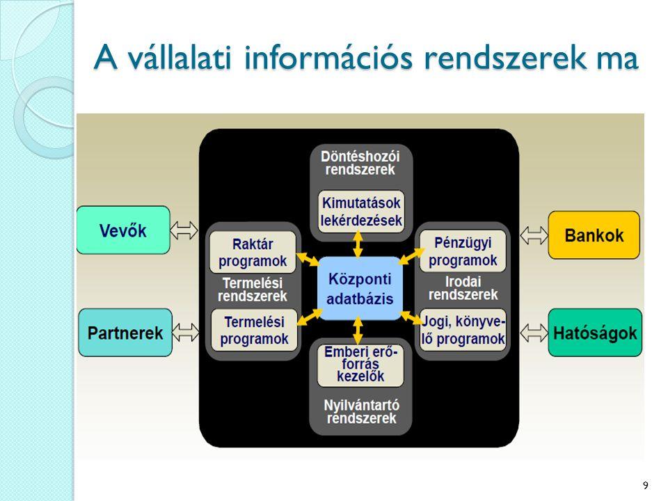 Modul rendszerű vállalati információs rendszer Lehetséges modulok: Beszerzés Értékesítés Raktározás Termelésirányítás Hosszú és rövid távú termeléstervezés Pénzügy és számvitel Eszközgazdálkodás Minőségbiztosítás Karbantartás Kontrolling Emberi erőforrások Fontos, hogy a vállalati információs rendszerek integráltak, vagyis minden moduljuk a vállalat méretétől és a munkahelyek fizikai elhelyezkedésétől függetlenül egy egységes rendszert alkot, ezért a vállalat számítógépes infrastruktúrájának vizsgálatakor a teljes rendszert kell áttekinteni.