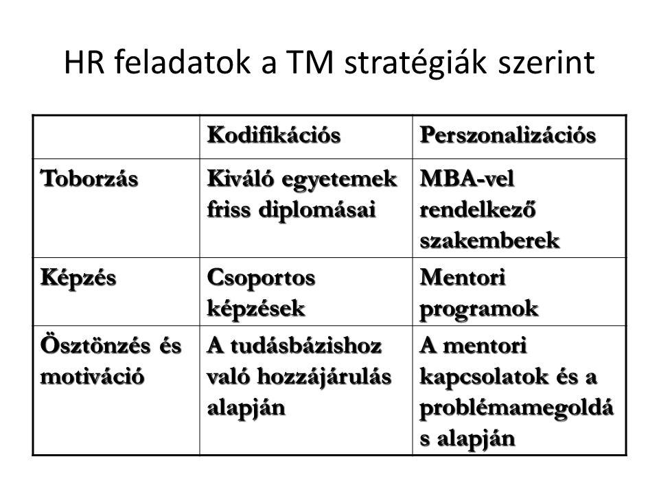 HR feladatok a TM stratégiák szerint KodifikációsPerszonalizációs Toborzás Kiváló egyetemek friss diplomásai MBA-vel rendelkező szakemberek Képzés Csoportos képzések Mentori programok Ösztönzés és motiváció A tudásbázishoz való hozzájárulás alapján A mentori kapcsolatok és a problémamegoldá s alapján