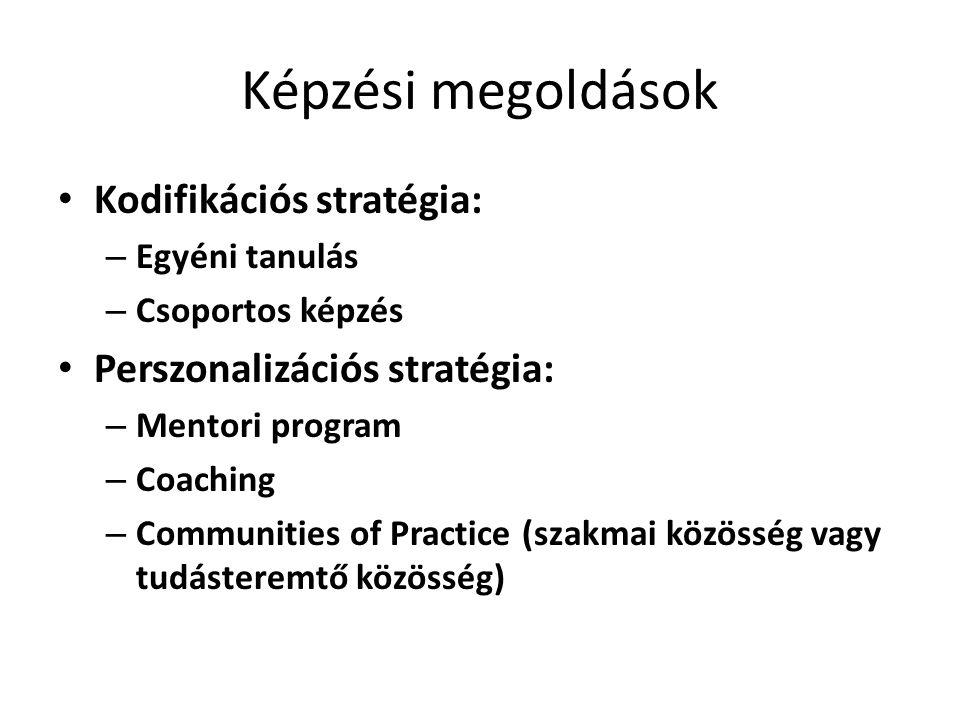Képzési megoldások Kodifikációs stratégia: – Egyéni tanulás – Csoportos képzés Perszonalizációs stratégia: – Mentori program – Coaching – Communities of Practice (szakmai közösség vagy tudásteremtő közösség)