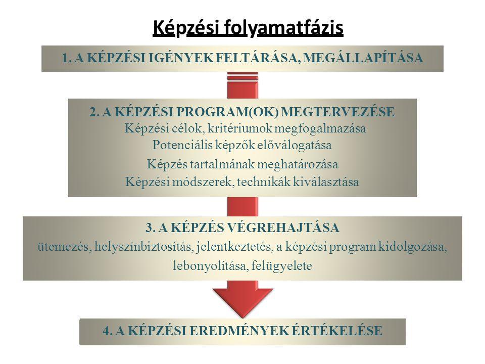 Képzési folyamatfázis 1. A KÉPZÉSI IGÉNYEK FELTÁRÁSA, MEGÁLLAPÍTÁSA 2. A KÉPZÉSI PROGRAM(OK) MEGTERVEZÉSE Képzési célok, kritériumok megfogalmazása Po