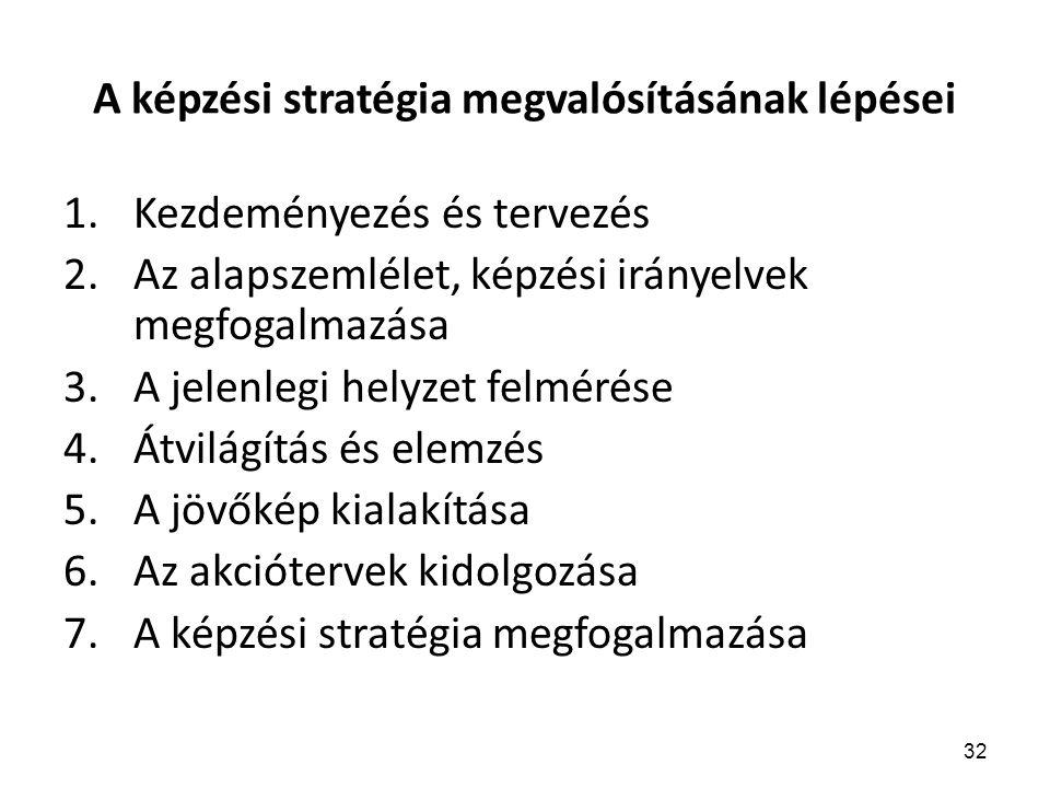 32 A képzési stratégia megvalósításának lépései 1.Kezdeményezés és tervezés 2.Az alapszemlélet, képzési irányelvek megfogalmazása 3.A jelenlegi helyzet felmérése 4.Átvilágítás és elemzés 5.A jövőkép kialakítása 6.Az akciótervek kidolgozása 7.A képzési stratégia megfogalmazása