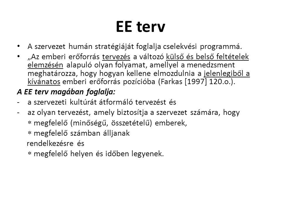 EE terv A szervezet humán stratégiáját foglalja cselekvési programmá.