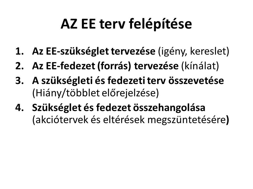 AZ EE terv felépítése 1.Az EE-szükséglet tervezése (igény, kereslet) 2.Az EE-fedezet (forrás) tervezése (kínálat) 3.A szükségleti és fedezeti terv összevetése (Hiány/többlet előrejelzése) 4.Szükséglet és fedezet összehangolása (akciótervek és eltérések megszüntetésére)