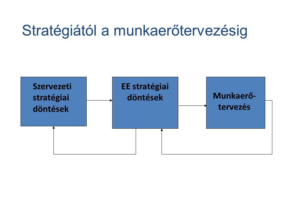 Stratégiától a munkaerőtervezésig Szervezeti stratégiai döntések EE stratégiai döntések Munkaerő- tervezés