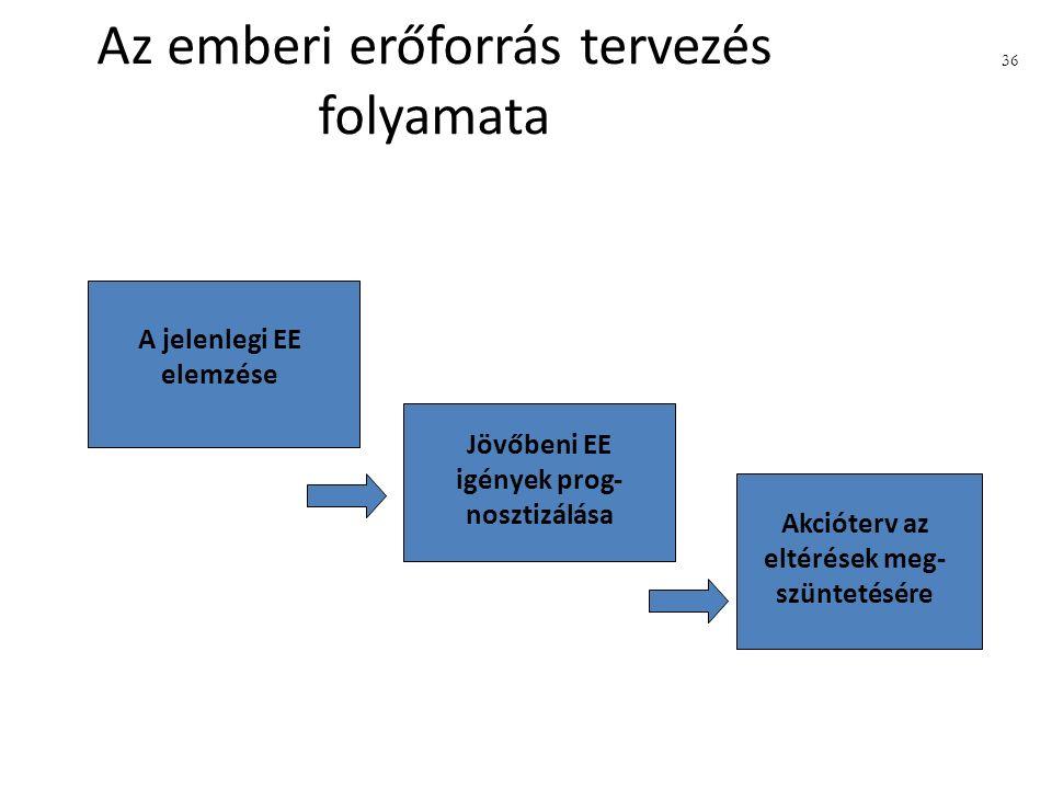 Az emberi erőforrás tervezés folyamata A jelenlegi EE elemzése Jövőbeni EE igények prog- nosztizálása Akcióterv az eltérések meg- szüntetésére 36