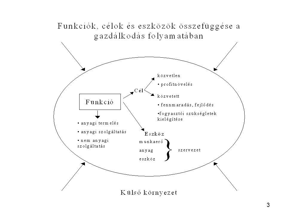 """4 A személyügyi tevékenység """"egyedisége Földrajzilag: a társadalmi-, gazdasági-, és kulturális különbségek következményeként, Régiónként: a helyi munkaerő-piaci viszonyok sajátosságainak függvényében, Mikro szinten: a vállalatok méretétől, a profiltól, az alkalmazott technológiától, a technikai fejlettségtől, a technikai fejlődés jellegétől és ütemétől, a munkaerő-állomány összetételétől, a munkaerő-piaci pozíciótól, a szervezetfejlődés stádiumától, a vezetési és szervezeti kultúrától függően."""