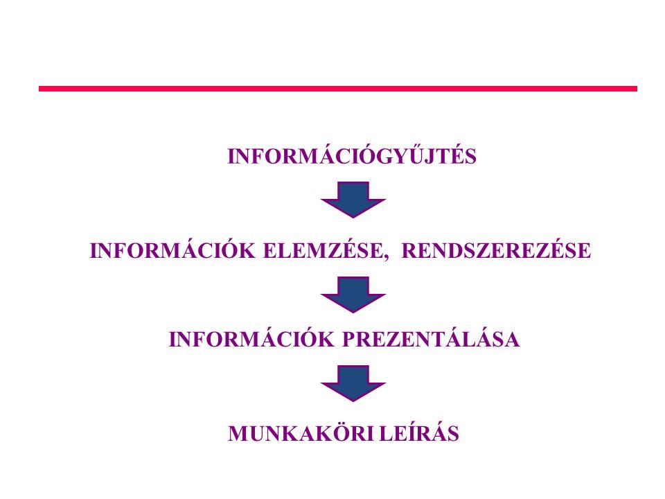 MUNKAKÖRELEMZÉS INFORMÁCIÓGYŰJTÉS INFORMÁCIÓK ELEMZÉSE, RENDSZEREZÉSE INFORMÁCIÓK PREZENTÁLÁSA MUNKAKÖRI LEÍRÁS