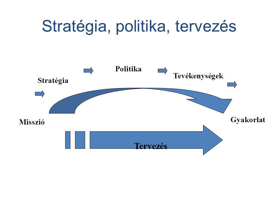 Vállalati célpiramis - Legfőbb cél: profit, fennmaradás, túlélés.