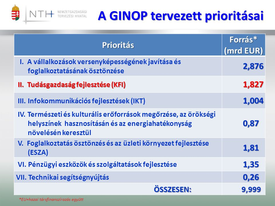 PrioritásForrás* (mrd EUR) I.