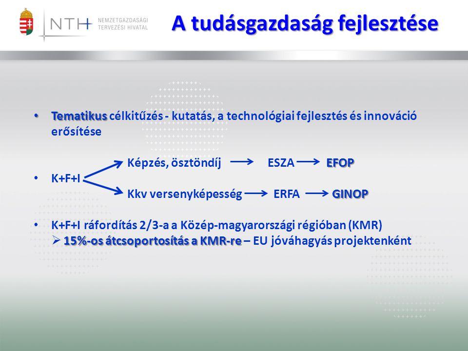 Tematikus Tematikus célkitűzés - kutatás, a technológiai fejlesztés és innováció erősítése EFOP Képzés, ösztöndíj ESZA EFOP K+F+I GINOP Kkv versenyképesség ERFA GINOP K+F+I ráfordítás 2/3-a a Közép-magyarországi régióban (KMR) 15%-os átcsoportosítás a KMR-re  15%-os átcsoportosítás a KMR-re – EU jóváhagyás projektenként A tudásgazdaság fejlesztése