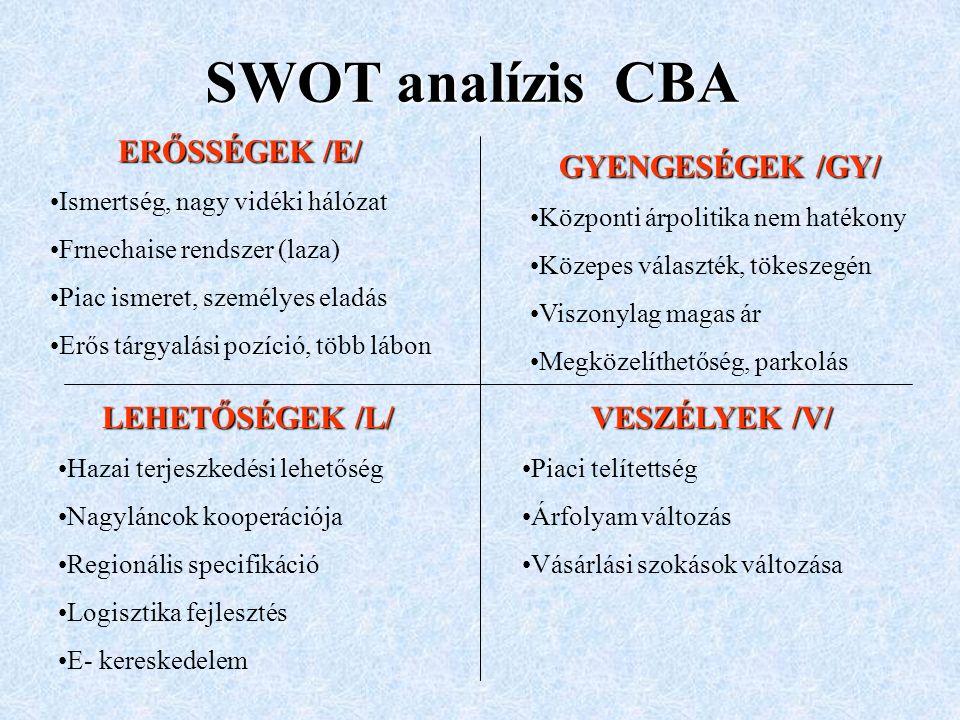 SWOT analízis Strengths /S/ ERŐSSÉGEK /E/ Azok a belső melyekben a vállalatnak versenyelőnye lehet a piacon Weaknesses /W/ GYENGESÉGEK /GY/ Azok a belső tényezők, melyek a vállalatot tényezők, hátrányba hozzák a piacon Opportunities /O/ LEHETŐSÉGEK /L/ A külső környezetnek azok a tendenciái, melyek kedvező piaci pozíció elérését teszik lehetővé a vállalat számára Threats /T/ VESZÉLYEK /V/ A külső környezetnek azok a tendenciái, melyek kedvezőtlenek a vállalat számára