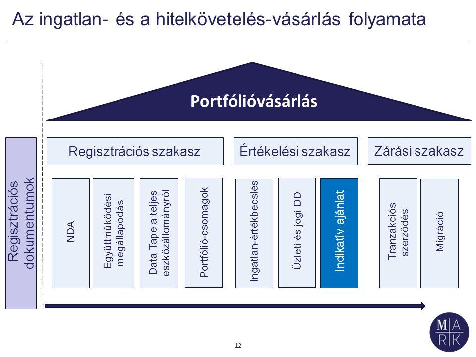 Regisztrációs szakaszÉrtékelési szakasz Zárási szakasz Az ingatlan- és a hitelkövetelés-vásárlás folyamata Portfólióvásárlás NDA Regisztrációs dokumentumok Együttműködési megállapodás Data Tape a teljes eszközállományról Portfólió-csomagok Ingatlan-értékbecslés Üzleti és jogi DD Indikatív ajánlat Tranzakciós szerződés Migráció 12