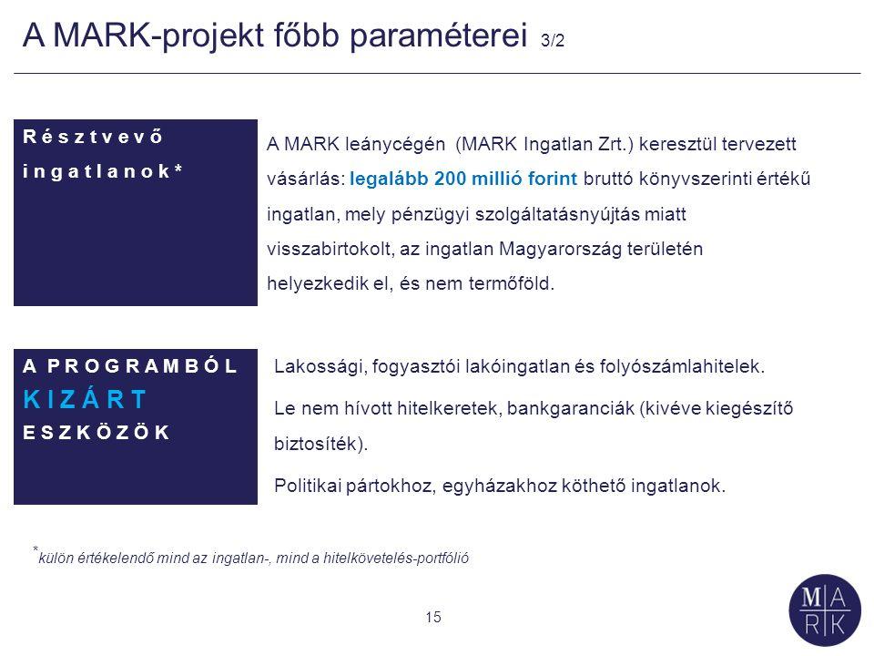 A MARK-projekt főbb paraméterei 3/2 15 R é s z t v e v ő i n g a t l a n o k * A MARK leánycégén (MARK Ingatlan Zrt.) keresztül tervezett vásárlás: legalább 200 millió forint bruttó könyvszerinti értékű ingatlan, mely pénzügyi szolgáltatásnyújtás miatt visszabirtokolt, az ingatlan Magyarország területén helyezkedik el, és nem termőföld.