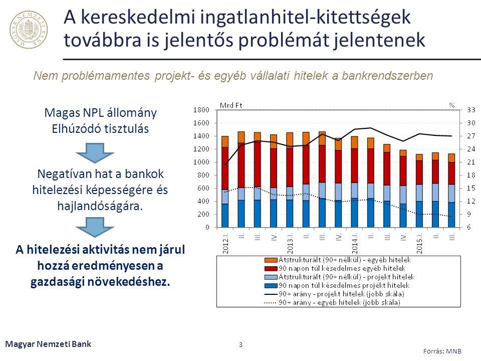 A kereskedelmi ingatlanhitel-kitettségek továbbra is jelentős problémát jelentenek Magyar Nemzeti Bank 3 Forrás: MNB Nem problémamentes projekt- és egyéb vállalati hitelek a bankrendszerben Magas NPL állomány Elhúzódó tisztulás Negatívan hat a bankok hitelezési képességére és hajlandóságára.