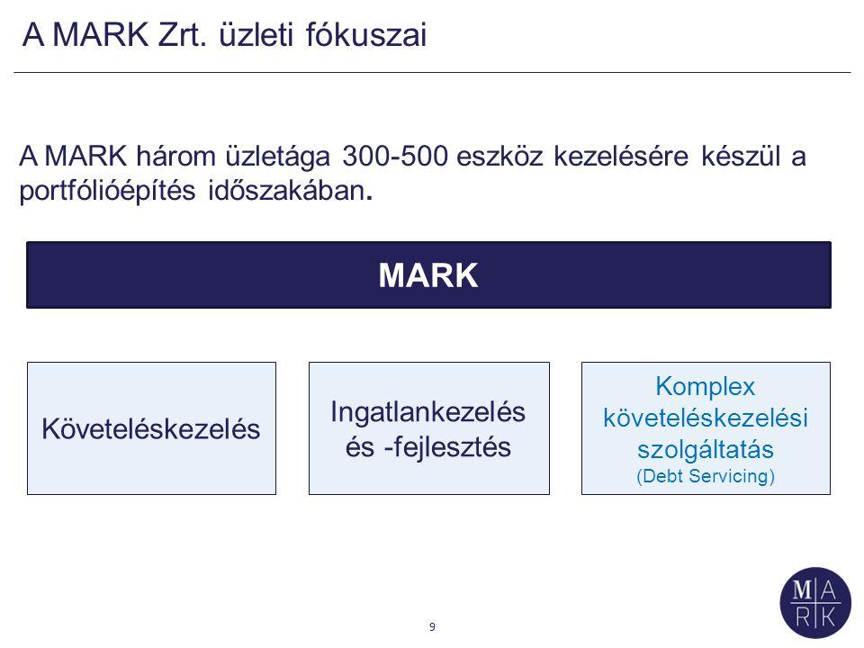 A MARK működésének főbb mérföldkövei 2/1  Felépült a cég: összeállt a MARK-csapat, integrált vállalatirányítási rendszert vezettünk be (SAP), elkészültek a társaság belső szabályzatai.