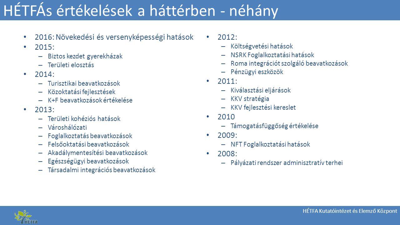 HÉTFA Kutatóintézet és Elemző Központ HÉTFÁs értékelések a háttérben - néhány 2016: Növekedési és versenyképességi hatások 2015: – Biztos kezdet gyerekházak – Területi elosztás 2014: – Turisztikai beavatkozások – Közoktatási fejlesztések – K+F beavatkozások értékelése 2013: – Területi kohéziós hatások – Városhálózati – Foglalkoztatás beavatkozások – Felsőoktatási beavatkozások – Akadálymentesítési beavatkozások – Egészségügyi beavatkozások – Társadalmi integrációs beavatkozások 2012: – Költségvetési hatások – NSRK Foglalkoztatási hatások – Roma integrációt szolgáló beavatkozások – Pénzügyi eszközök 2011: – Kiválasztási eljárások – KKV stratégia – KKV fejlesztési kereslet 2010 – Támogatásfüggőség értékelése 2009: – NFT Foglalkoztatási hatások 2008: – Pályázati rendszer adminisztratív terhei