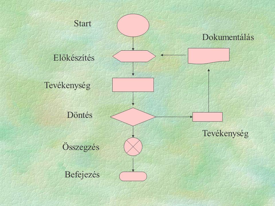 Folyamatábra készítése Egy-egy eljárás eseményeinek, részfeladatainak egymásutániságát írja le.