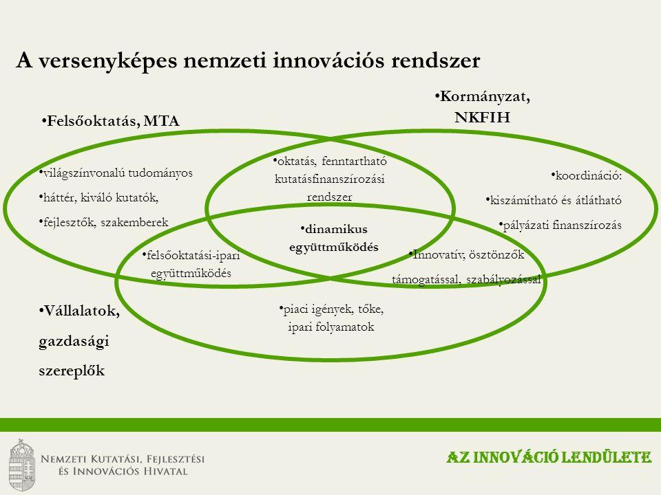 A versenyképes nemzeti innovációs rendszer világszínvonalú tudományos háttér, kiváló kutatók, fejlesztők, szakemberek Felsőoktatás, MTA Kormányzat, NKFIH koordináció: kiszámítható és átlátható pályázati finanszírozás Vállalatok, gazdasági szereplők oktatás, fenntartható kutatásfinanszírozási rendszer Innovatív, ösztönzők támogatással, szabályozással dinamikus együttműködés felsőoktatási-ipari együttműködés piaci igények, tőke, ipari folyamatok AZ INNOVÁCIÓ LENDÜLETE
