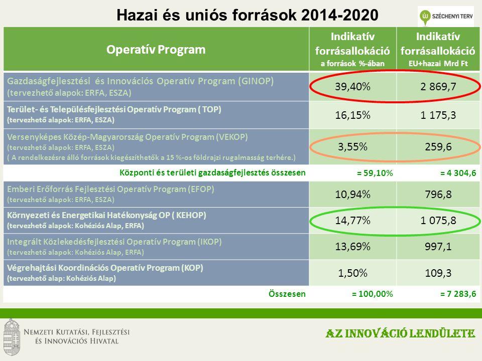 Operatív Program Indikatív forrásallokáció a források %-ában Indikatív forrásallokáció EU+hazai Mrd Ft Gazdaságfejlesztési és Innovációs Operatív Program (GINOP) (tervezhető alapok: ERFA, ESZA) 39,40%2 869,7 Terület- és Településfejlesztési Operatív Program ( TOP) (tervezhető alapok: ERFA, ESZA) 16,15%1 175,3 Versenyképes Közép-Magyarország Operatív Program (VEKOP) (tervezhető alapok: ERFA, ESZA) ( A rendelkezésre álló források kiegészíthetők a 15 %-os földrajzi rugalmasság terhére.) 3,55%259,6 Központi és területi gazdaságfejlesztés összesen = 59,10%= 4 304,6 Emberi Erőforrás Fejlesztési Operatív Program (EFOP) (tervezhető alapok: ERFA, ESZA) 10,94%796,8 Környezeti és Energetikai Hatékonyság OP ( KEHOP) (tervezhető alapok: Kohéziós Alap, ERFA) 14,77%1 075,8 Integrált Közlekedésfejlesztési Operatív Program (IKOP) (tervezhető alapok: Kohéziós Alap, ERFA) 13,69%997,1 Végrehajtási Koordinációs Operatív Program (KOP) (tervezhető alap: Kohéziós Alap) 1,50%109,3 Összesen = 100,00%= 7 283,6 Hazai és uniós források 2014-2020 AZ INNOVÁCIÓ LENDÜLETE