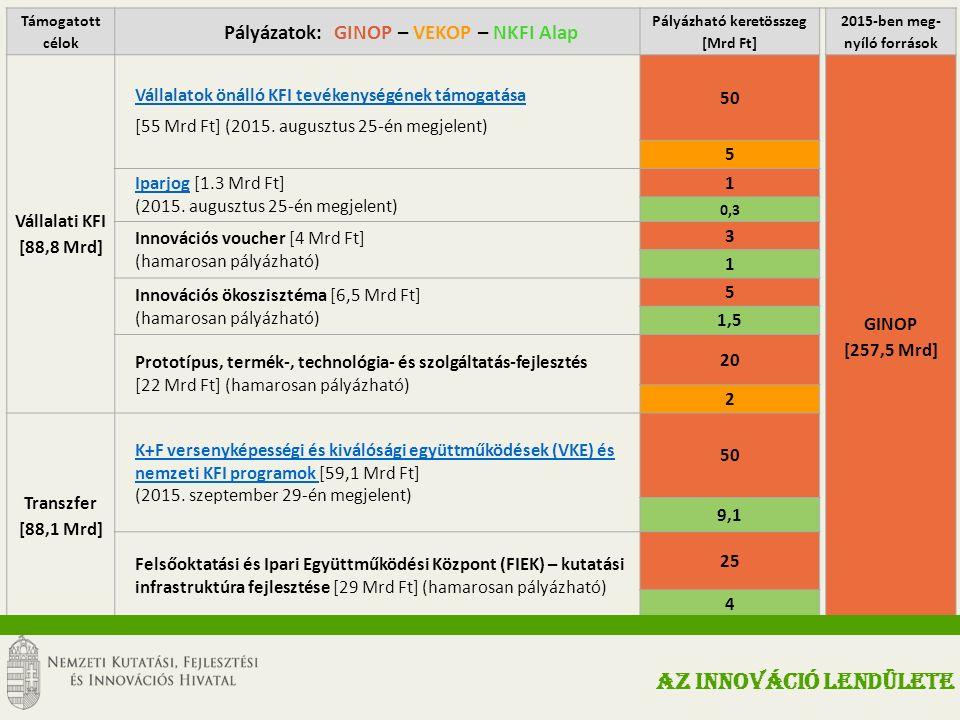 Támogatott célok Pályázatok: GINOP – VEKOP – NKFI Alap Pályázható keretösszeg [Mrd Ft] 2015-ben meg- nyíló források Vállalati KFI [88,8 Mrd] Vállalatok önálló KFI tevékenységének támogatása [55 Mrd Ft] (2015.