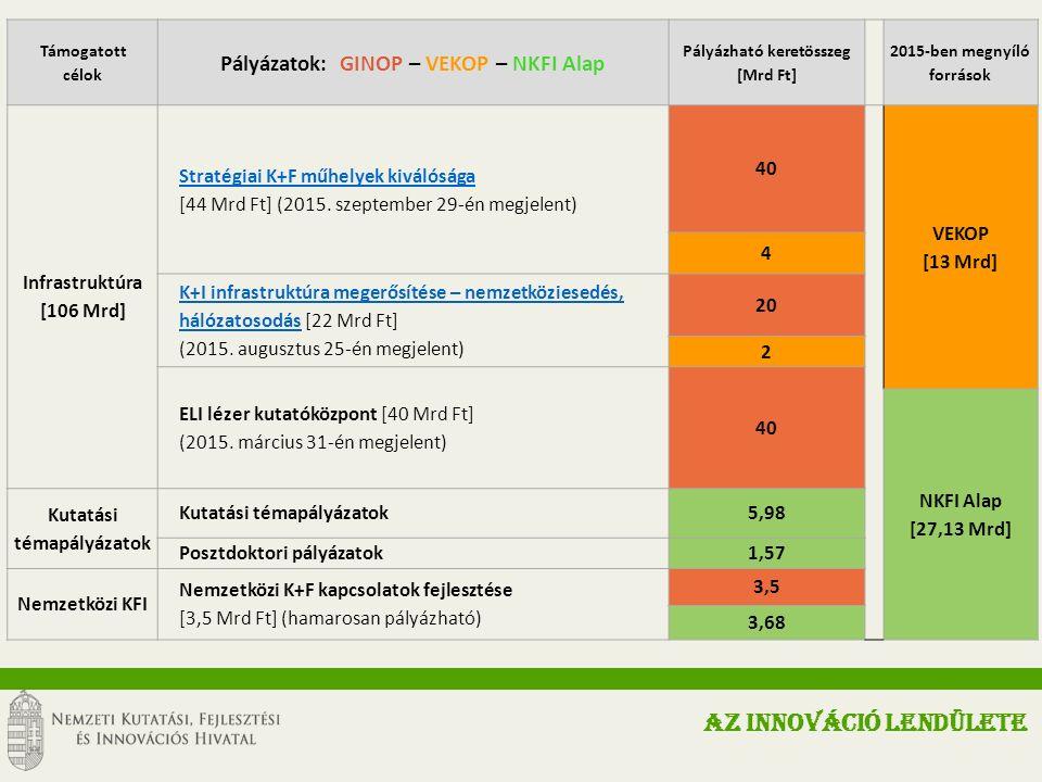 Támogatott célok Pályázatok: GINOP – VEKOP – NKFI Alap Pályázható keretösszeg [Mrd Ft] 2015-ben megnyíló források Infrastruktúra [106 Mrd] Stratégiai K+F műhelyek kiválósága [44 Mrd Ft] (2015.