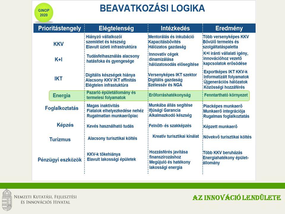 Környezeti és Energetikai Hatékonyság Operatív Program (KEHOP) A KEHOP célja: A fenntartható, magas hozzáadott értékű termelésre és a foglalkoztatás bővülésére épülő gazdasági növekedés elősegítése, valamint hogy ez a növekedés az emberi élet és a környezeti elemek – hosszú távú változásokat is figyelembe vevő – védelmével összhangban valósuljon meg.