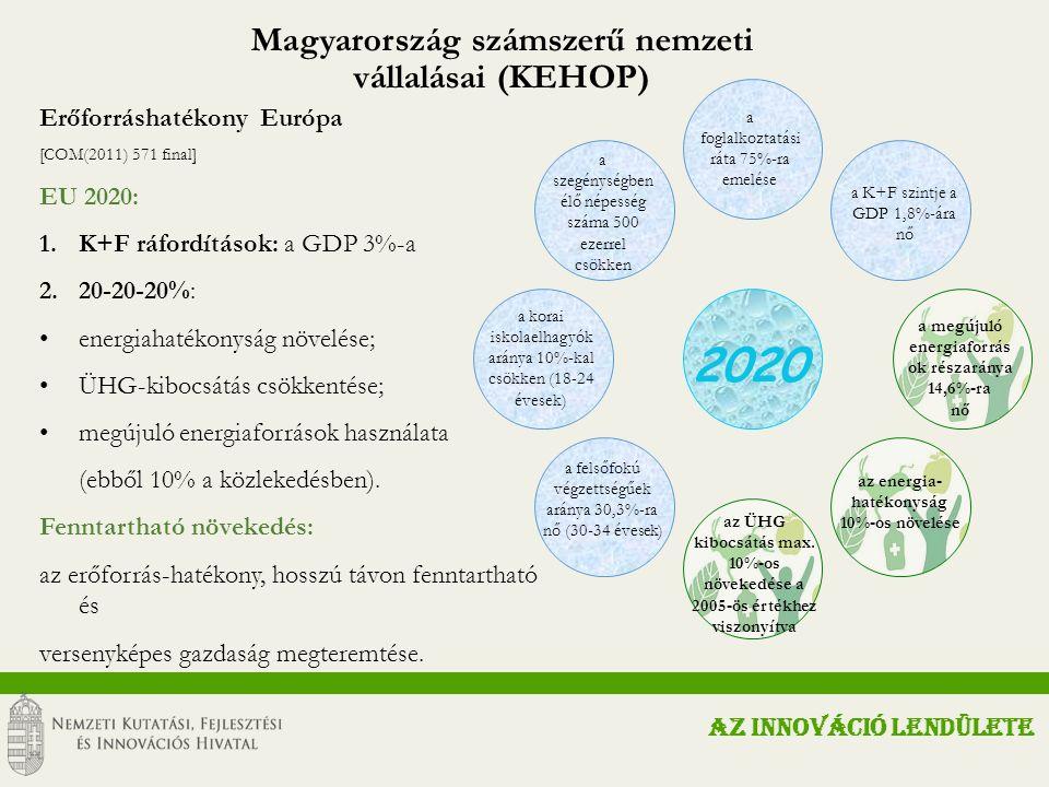 Az elérhető KFI források típusai Nemzeti Kutatási Fejlesztési és Innovációs Alap GINOP VEKOP NKFI Alap Gazdaságfejlesztési és Innovációs Operatív Program Versenyképes Közép-Magyarország Operatív Program AZ INNOVÁCIÓ LENDÜLETE